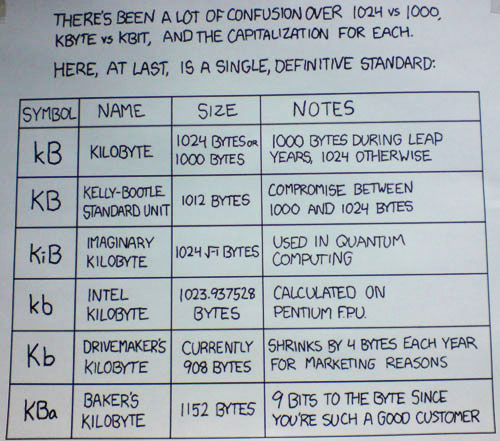 JPG image of a kilobyte comparison chart
